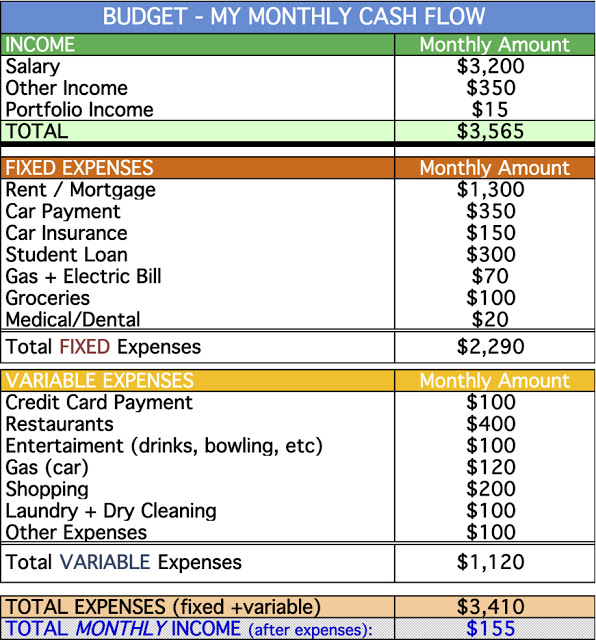 Printables Crown Financial Budget Worksheet build a better budget part 2 creating categories fi journey