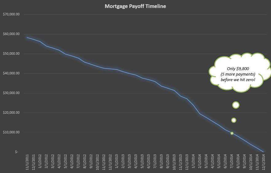 mortgage june